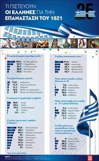 Τι πιστεύουν οι Έλληνες για την Επανάσταση του 1821