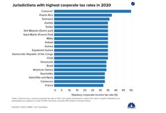Φορολόγηση επιχειρήσεων: Οι χώρες με τους υψηλότερους και χαμηλότερους συντελεστές