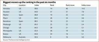 Κορωνοϊός: Το Ώκλαντ η καλύτερη πόλη να ζει κανείς - Η θέση της Αθήνας στη λίστα του Economist