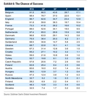 Euro 2020: Οι προβλέψεις της Goldman Sachs- «Βλέπει» το Βέλγιο να κατακτά το τρόπαιο