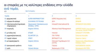 Έρευνα: Ο «καλύτερος» κλάδος εργασίας στην Ελλάδα- Οι 10 ελκυστικότεροι εργοδότες