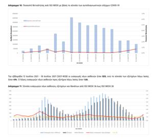 Κορωνοϊός: Οι περιοχές με υψηλό ποσοστό θετικότητας- Στο «κόκκινο» Μύκονος-Ρέθυμνο