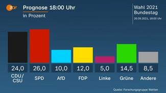 Γερμανικές εκλογές: «Θρίλερ» δείχνουν τα πρώτα exit poll