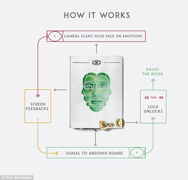O τρόπος λειτουργίας του 'έξυπνου' βιβλίου που διαβάζει το πρόσωπο του αναγνώστη